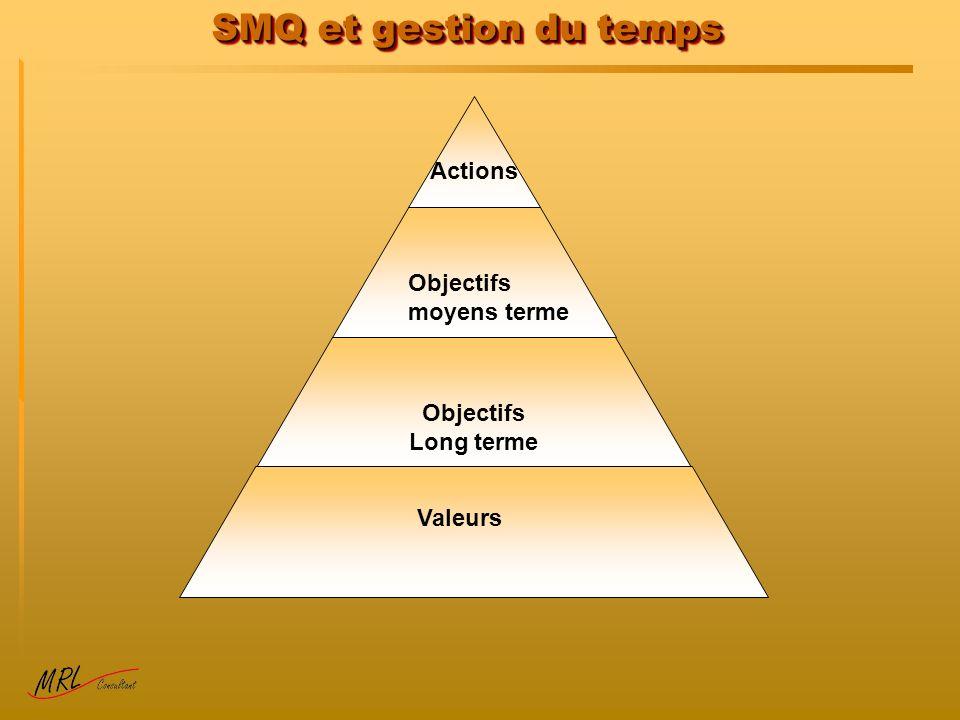 SMQ et gestion du temps Actions Objectifs moyens terme Objectifs Long terme Valeurs