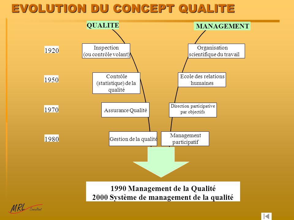 EVOLUTION DU CONCEPT QUALITE Gestion de la qualité Assurance Qualité Contrôle (statistique) de la qualité Inspection (ou contrôle volant) Management p