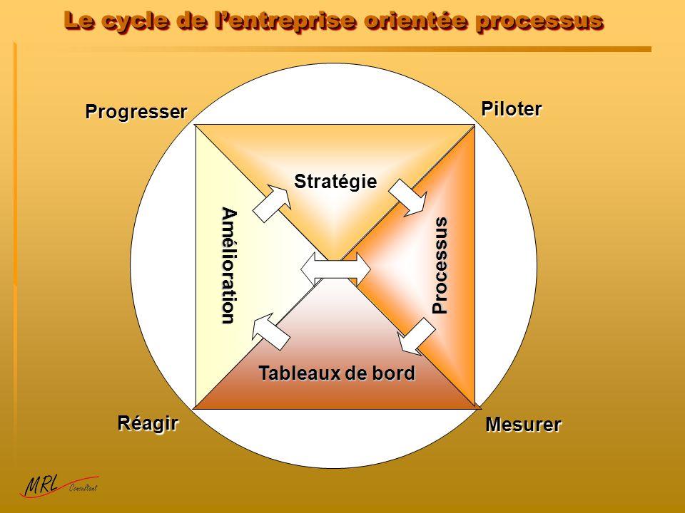 Le cycle de lentreprise orientée processus Tableaux de bord Processus Amélioration Stratégie Piloter Mesurer Réagir Progresser