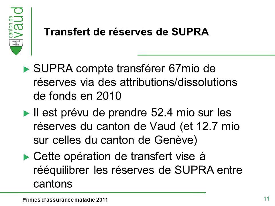 11 Primes dassurance maladie 2011 Transfert de réserves de SUPRA SUPRA compte transférer 67mio de réserves via des attributions/dissolutions de fonds