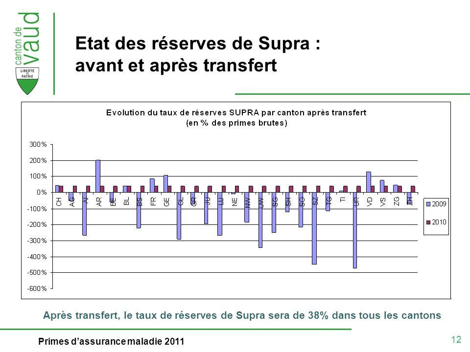 12 Primes dassurance maladie 2011 Etat des réserves de Supra : avant et après transfert Après transfert, le taux de réserves de Supra sera de 38% dans