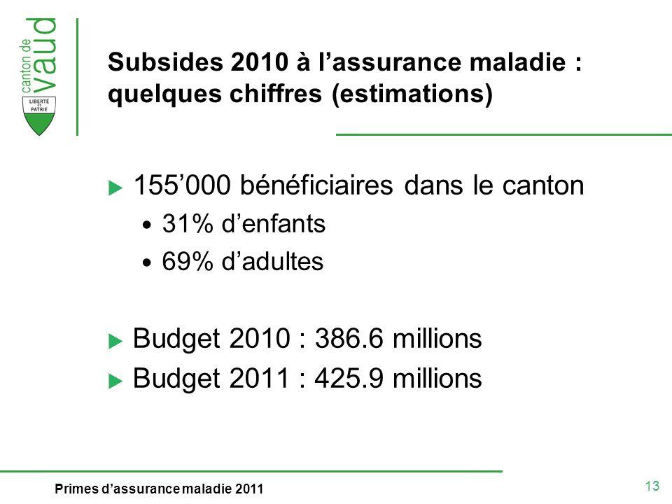 13 Primes dassurance maladie 2011 Subsides 2010 à lassurance maladie : quelques chiffres (estimations) 155000 bénéficiaires dans le canton 31% denfant