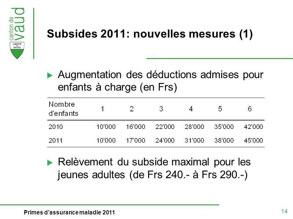 14 Primes dassurance maladie 2011 Subsides 2011: nouvelles mesures (1) Augmentation des déductions admises pour enfants à charge (en Frs) Relèvement d