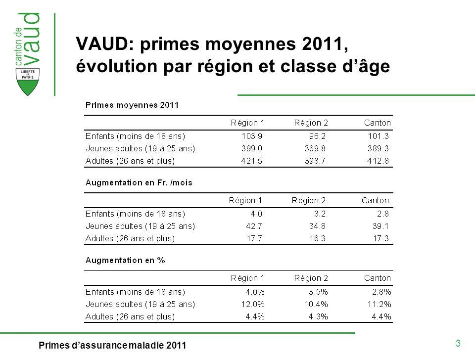 14 Primes dassurance maladie 2011 Subsides 2011: nouvelles mesures (1) Augmentation des déductions admises pour enfants à charge (en Frs) Relèvement du subside maximal pour les jeunes adultes (de Frs 240.- à Frs 290.-)