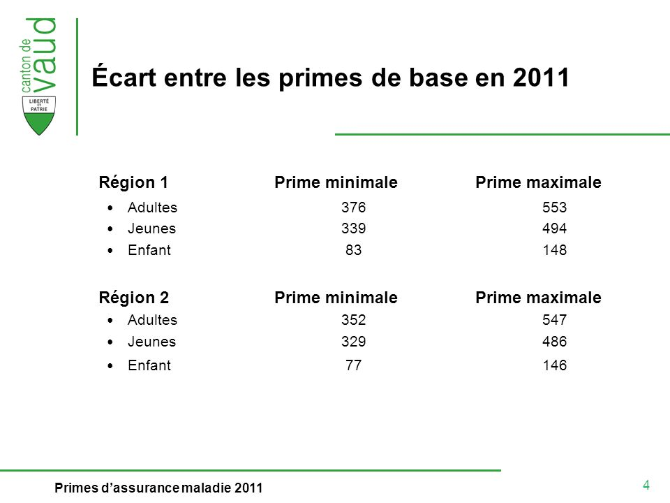 4 Primes dassurance maladie 2011 Écart entre les primes de base en 2011 Région 1Prime minimalePrime maximale Adultes376 553 Jeunes339 494 Enfant 83 14