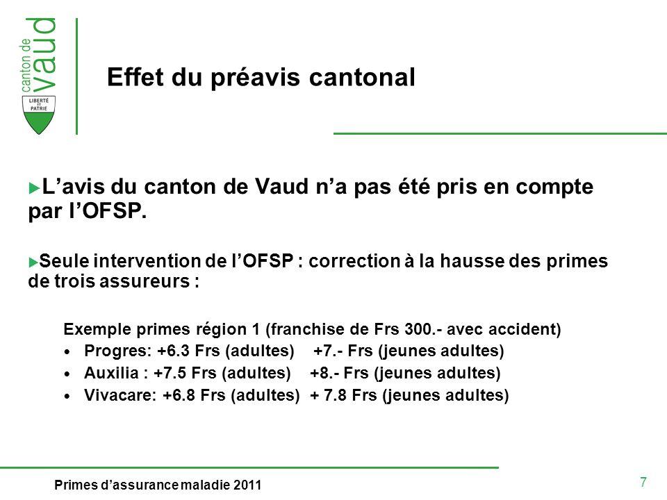7 Primes dassurance maladie 2011 Effet du préavis cantonal Lavis du canton de Vaud na pas été pris en compte par lOFSP. Seule intervention de lOFSP :