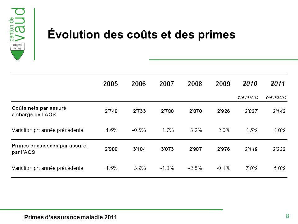 8 Primes dassurance maladie 2011 Évolution des coûts et des primes
