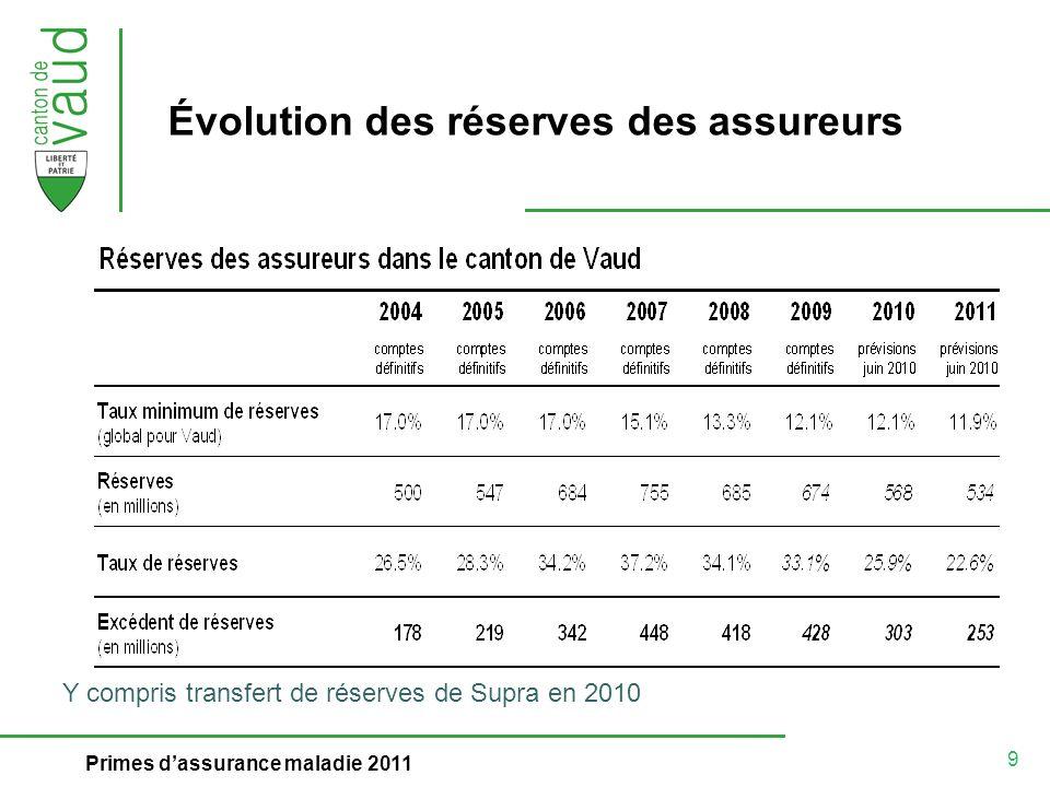 10 Primes dassurance maladie 2011 Coûts nets + 6% frais : croissance stable Réserves cumulées Réserves minimales Primes encaissées par assuré