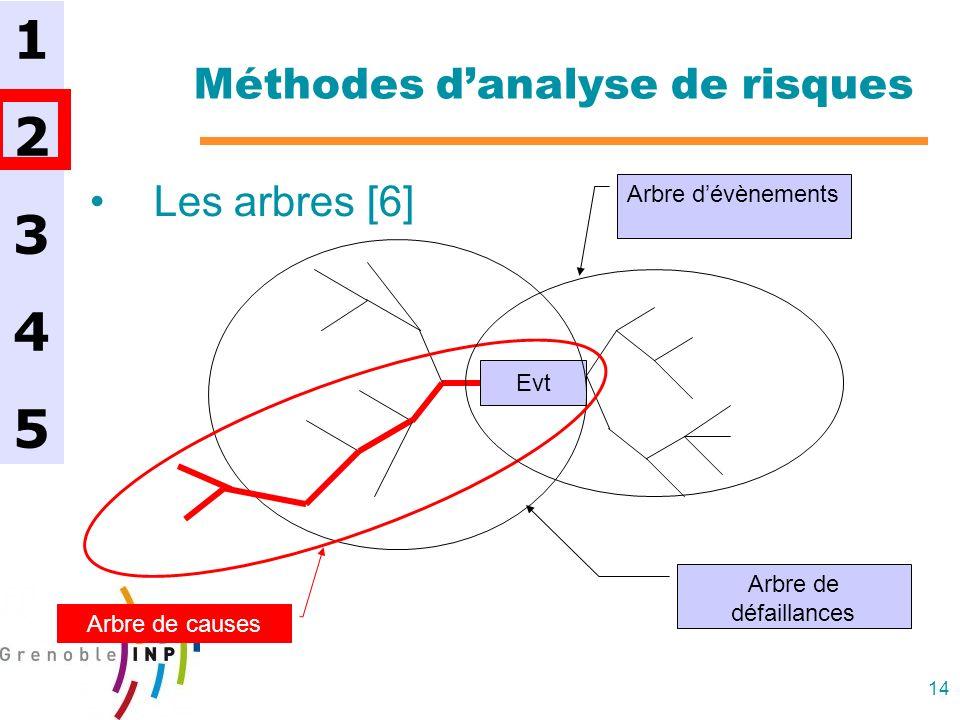 14 Méthodes danalyse de risques Les arbres [6] 1234512345 Evt Arbre dévènements Arbre de défaillances Arbre de causes