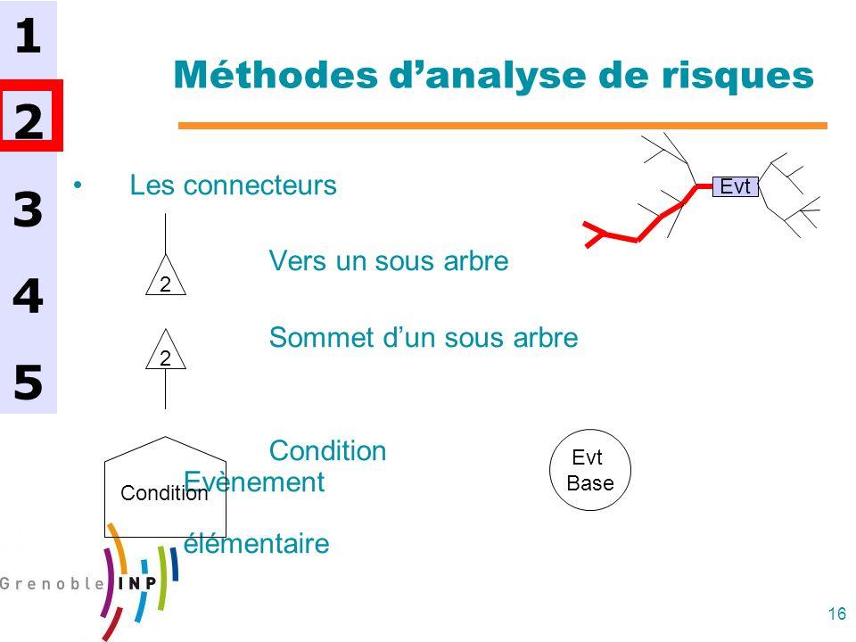 16 Méthodes danalyse de risques Les connecteurs Vers un sous arbre Sommet dun sous arbre Condition Evènement élémentaire 1234512345 Evt 2 Condition 2