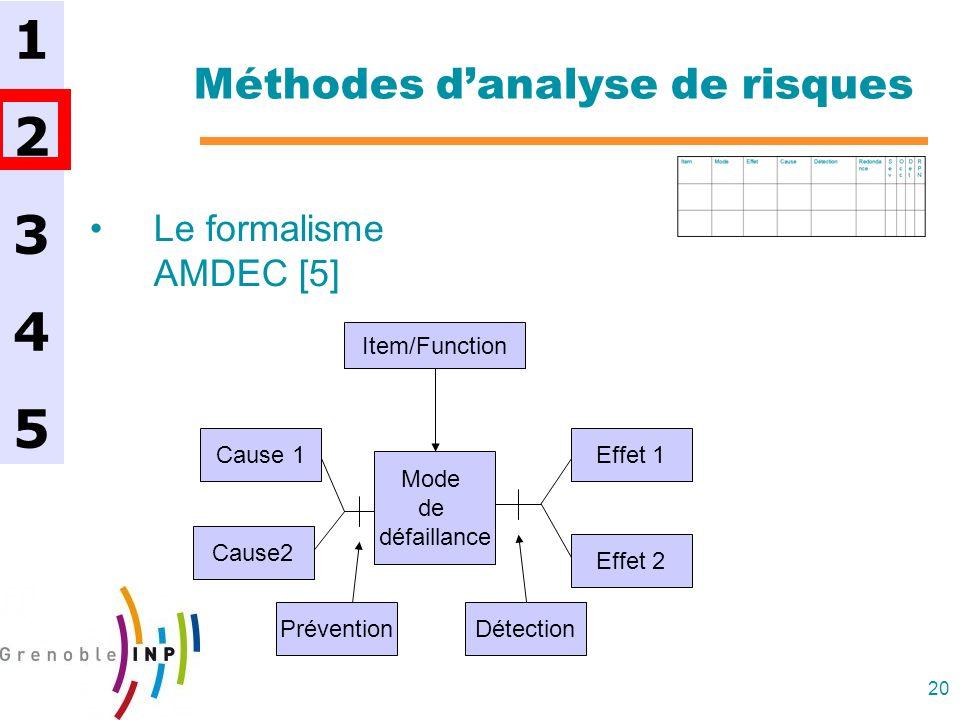 20 Méthodes danalyse de risques Le formalisme AMDEC [5] 1234512345 Mode de défaillance Item/Function Effet 1 Effet 2 Cause 1 Cause2 PréventionDétectio