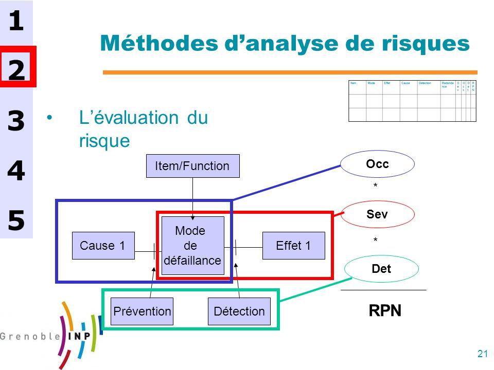 21 Méthodes danalyse de risques Lévaluation du risque 1234512345 Mode de défaillance Item/Function Effet 1 Cause 1 PréventionDétection Sev Occ Det * *