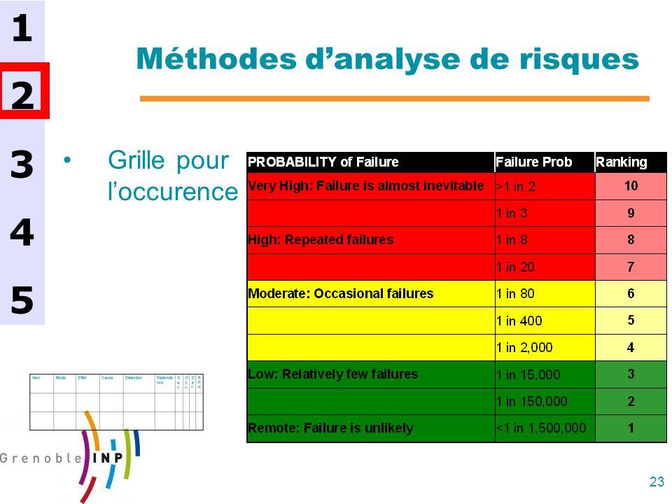 23 Méthodes danalyse de risques Grille pour loccurence 1234512345