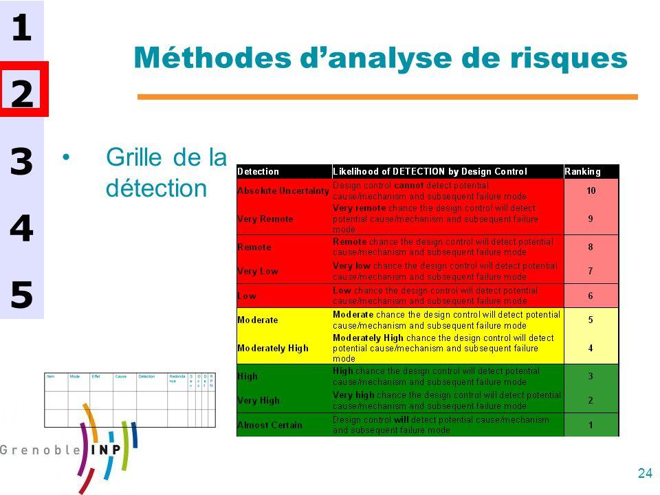 24 Méthodes danalyse de risques Grille de la détection 1234512345