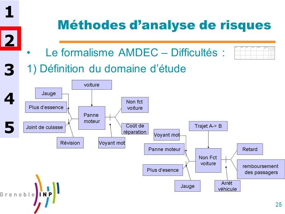 25 Méthodes danalyse de risques Le formalisme AMDEC – Difficultés : 1) Définition du domaine détude 1234512345