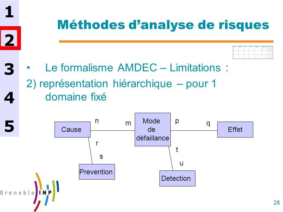 26 Méthodes danalyse de risques Le formalisme AMDEC – Limitations : 2) représentation hiérarchique – pour 1 domaine fixé 1234512345 Mode de défaillanc