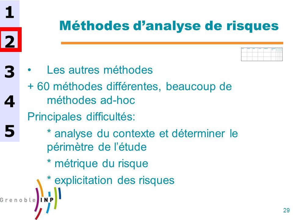 29 Méthodes danalyse de risques Les autres méthodes + 60 méthodes différentes, beaucoup de méthodes ad-hoc Principales difficultés: * analyse du conte