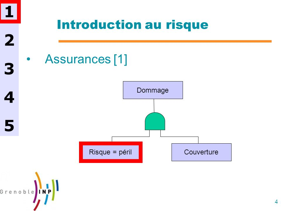 4 Introduction au risque Assurances [1] 1234512345 Dommage Risque = périlCouverture