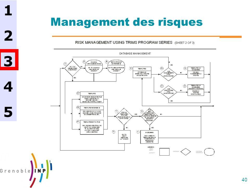 40 Management des risques 1234512345