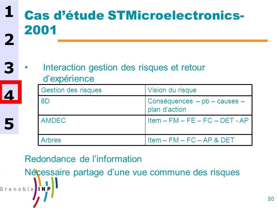 50 Cas détude STMicroelectronics- 2001 Interaction gestion des risques et retour dexpérience Redondance de linformation Nécessaire partage dune vue co