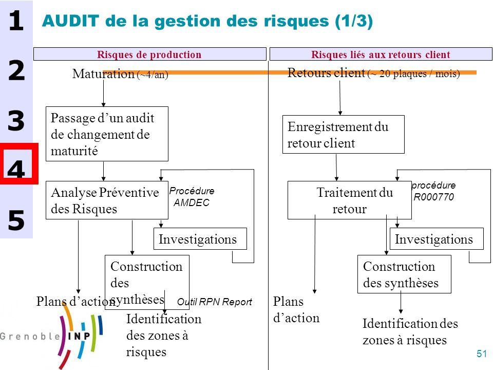 51 AUDIT de la gestion des risques (1/3) Passage dun audit de changement de maturité Analyse Préventive des Risques Plans daction Construction des syn