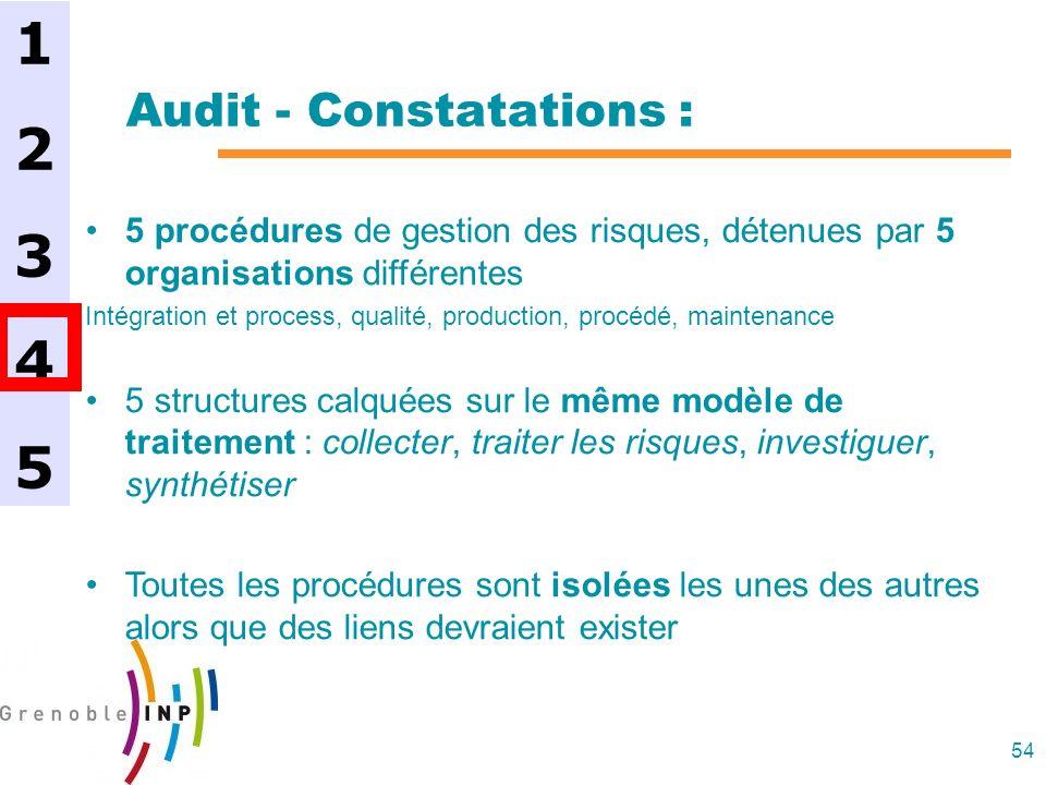54 Audit - Constatations : 5 procédures de gestion des risques, détenues par 5 organisations différentes Intégration et process, qualité, production,