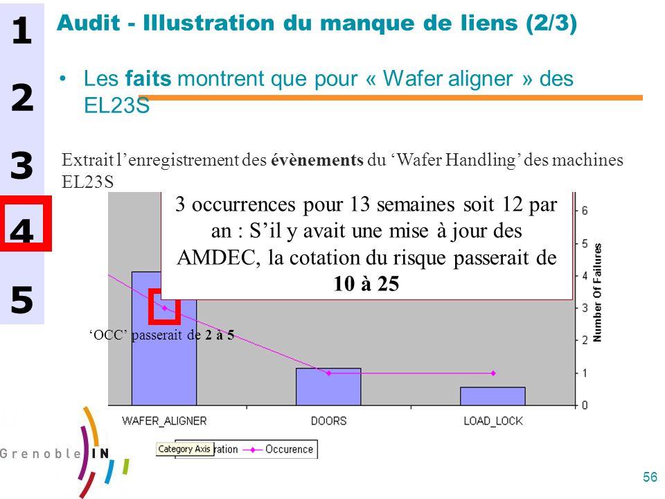 56 Audit - Illustration du manque de liens (2/3) Les faits montrent que pour « Wafer aligner » des EL23S 3 occurrences pour 13 semaines soit 12 par an