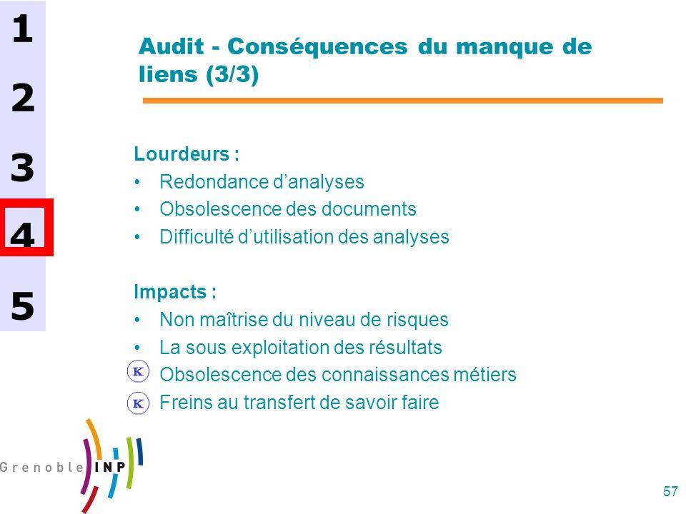 57 Audit - Conséquences du manque de liens (3/3) Lourdeurs : Redondance danalyses Obsolescence des documents Difficulté dutilisation des analyses Impa