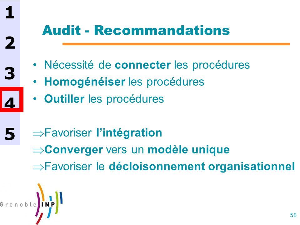 58 Audit - Recommandations Nécessité de connecter les procédures Homogénéiser les procédures Outiller les procédures Favoriser lintégration Converger