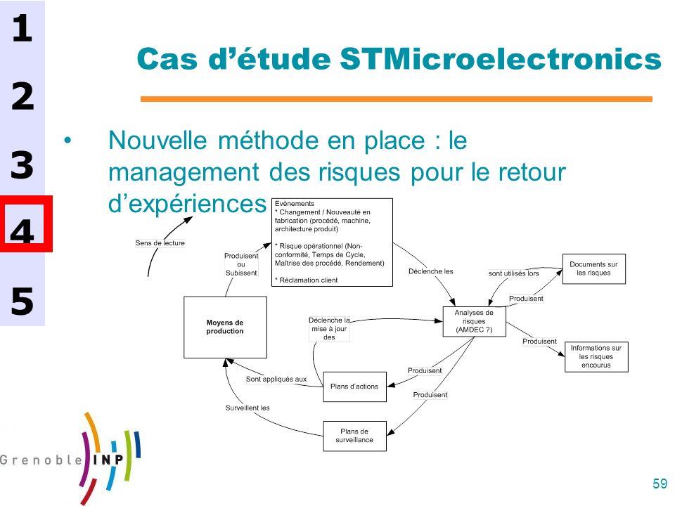 59 Cas détude STMicroelectronics Nouvelle méthode en place : le management des risques pour le retour dexpériences 1234512345