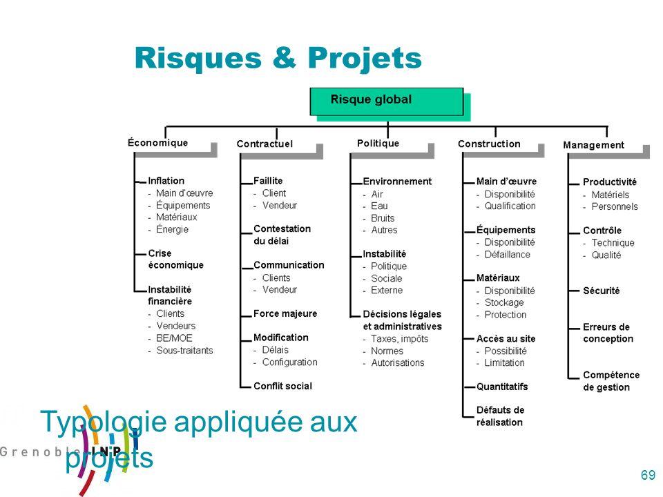 69 Risques & Projets Typologie appliquée aux projets