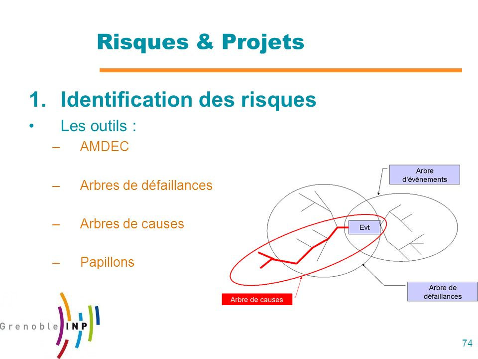 74 Risques & Projets 1.Identification des risques Les outils : –AMDEC –Arbres de défaillances –Arbres de causes –Papillons