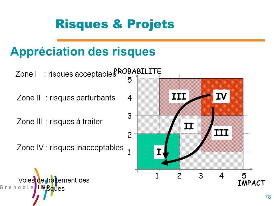 78 PROBABILITE IMPACT 1234 5 1 2 3 4 5 II I IV III Risques & Projets Zone I: risques acceptables Zone II: risques perturbants Zone IV: risques inaccep