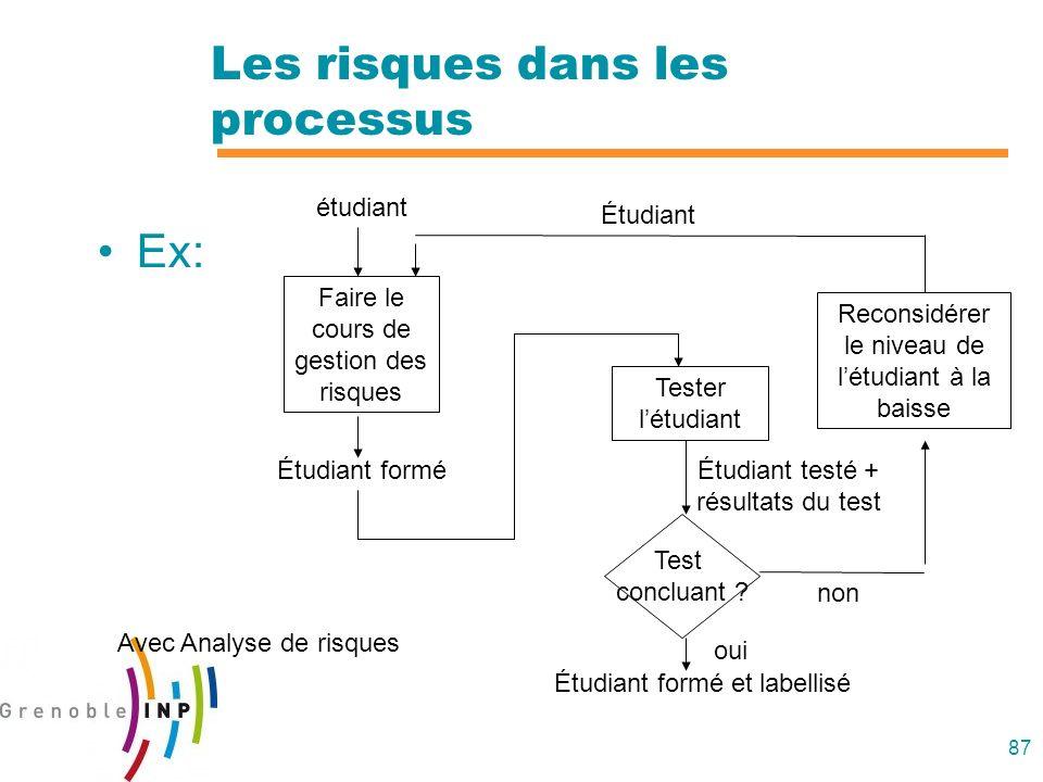 87 Les risques dans les processus Ex: étudiant Faire le cours de gestion des risques Étudiant formé Avec Analyse de risques Tester létudiant Test conc