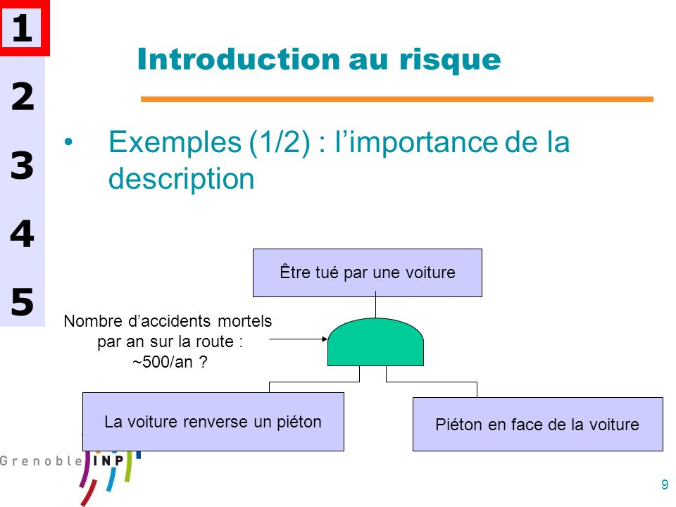 9 Introduction au risque Exemples (1/2) : limportance de la description 1234512345 Être tué par une voiture Piéton en face de la voiture La voiture re