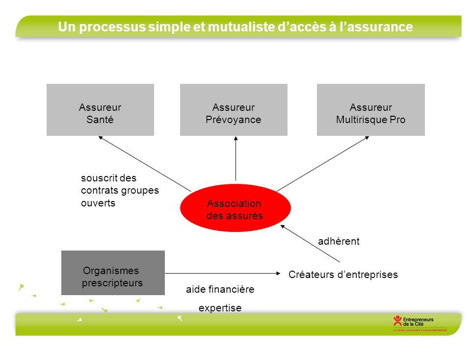 Un processus simple et mutualiste daccès à lassurance Assureur Santé Assureur Prévoyance Assureur Multirisque Pro Association des assurés Organismes p