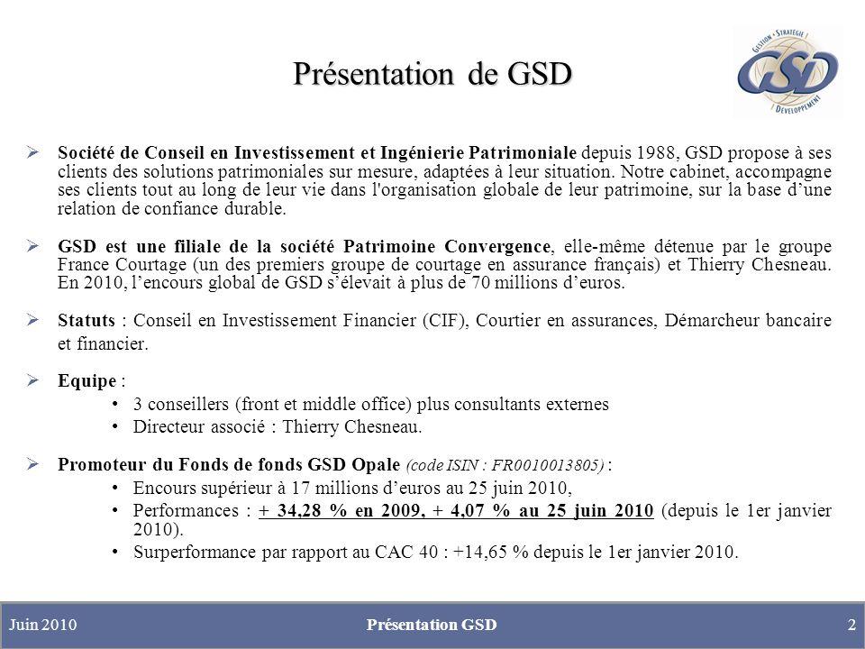 Présentation de GSD Société de Conseil en Investissement et Ingénierie Patrimoniale depuis 1988, GSD propose à ses clients des solutions patrimoniales