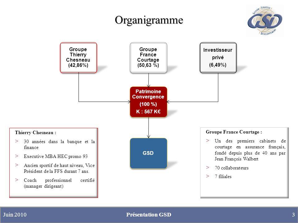 Organigramme Groupe France Courtage : > Un des premiers cabinets de courtage en assurance français, fondé depuis plus de 40 ans par Jean François Walb