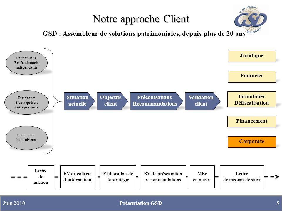 Notre approche Client Particuliers, Professionnels indépendants Sportifs de haut niveau Dirigeants dentreprises, Entrepreneurs Lettre de mission Jurid