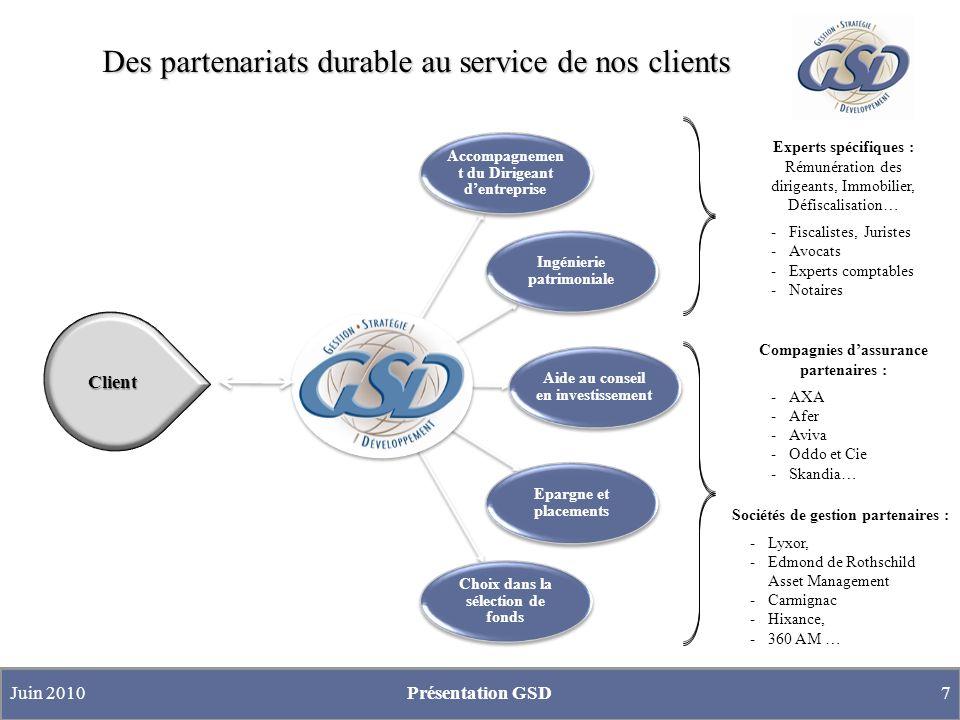 Des partenariats durable au service de nos clients Juin 2010Présentation GSD7 Experts spécifiques : Rémunération des dirigeants, Immobilier, Défiscalisation… -Fiscalistes, Juristes -Avocats -Experts comptables -Notaires Compagnies dassurance partenaires : -AXA -Afer -Aviva -Oddo et Cie -Skandia… Sociétés de gestion partenaires : -Lyxor, -Edmond de Rothschild Asset Management -Carmignac -Hixance, -360 AM … Client