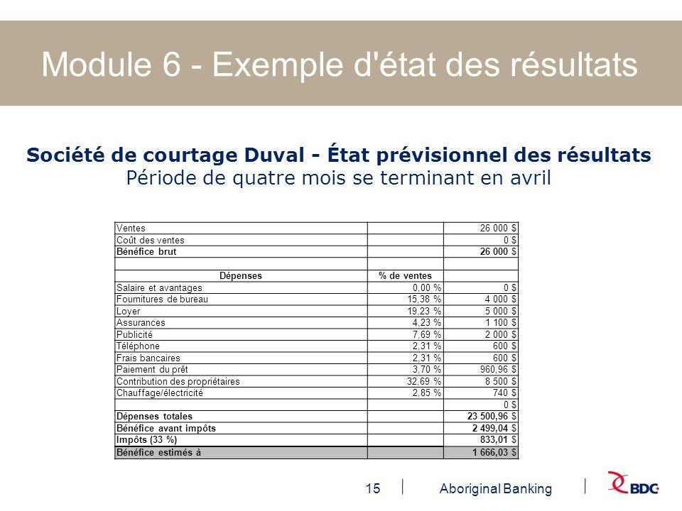 15Aboriginal Banking Module 6 - Exemple d'état des résultats Société de courtage Duval - État prévisionnel des résultats Période de quatre mois se ter