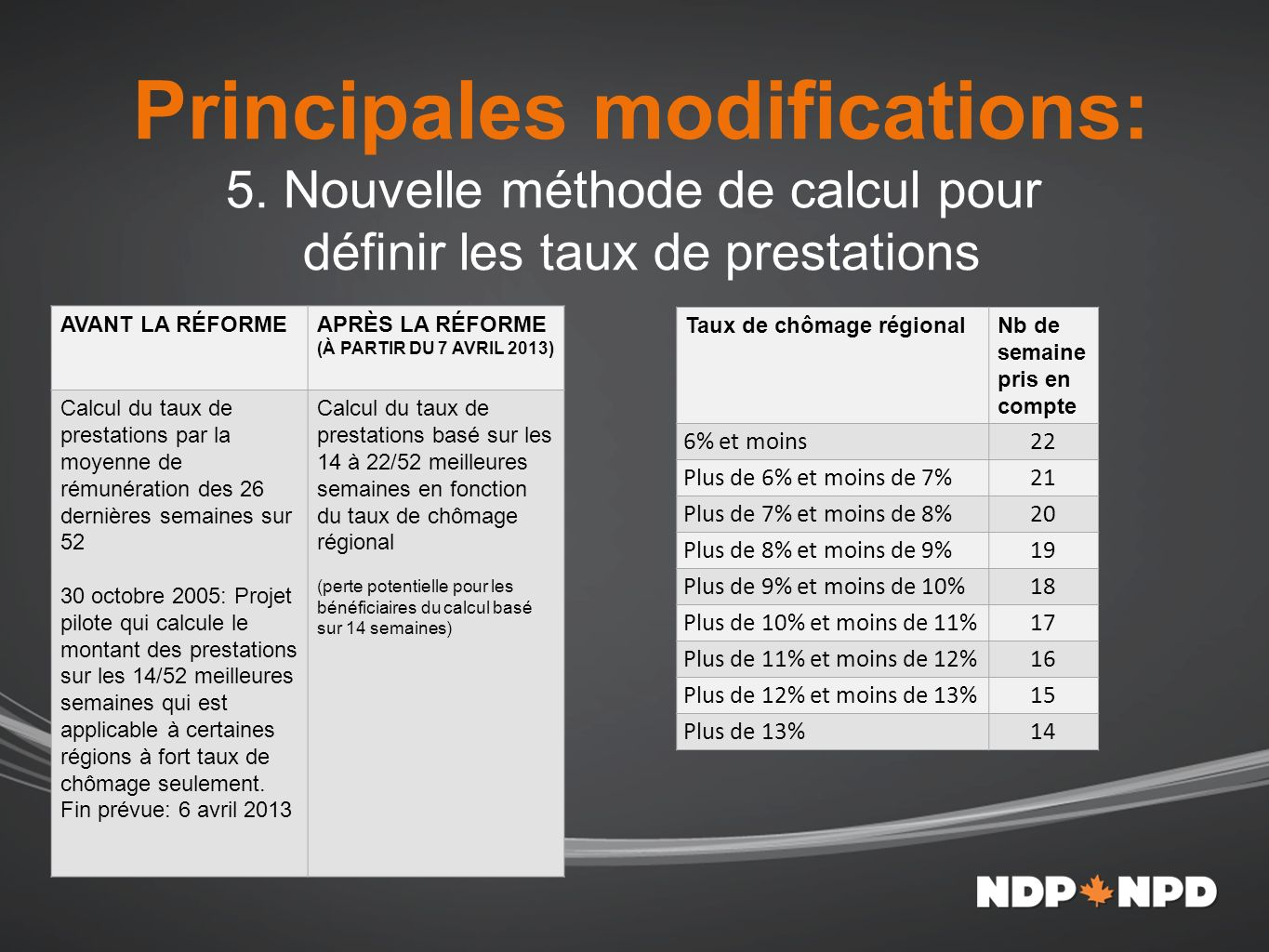 Principales modifications: 5.