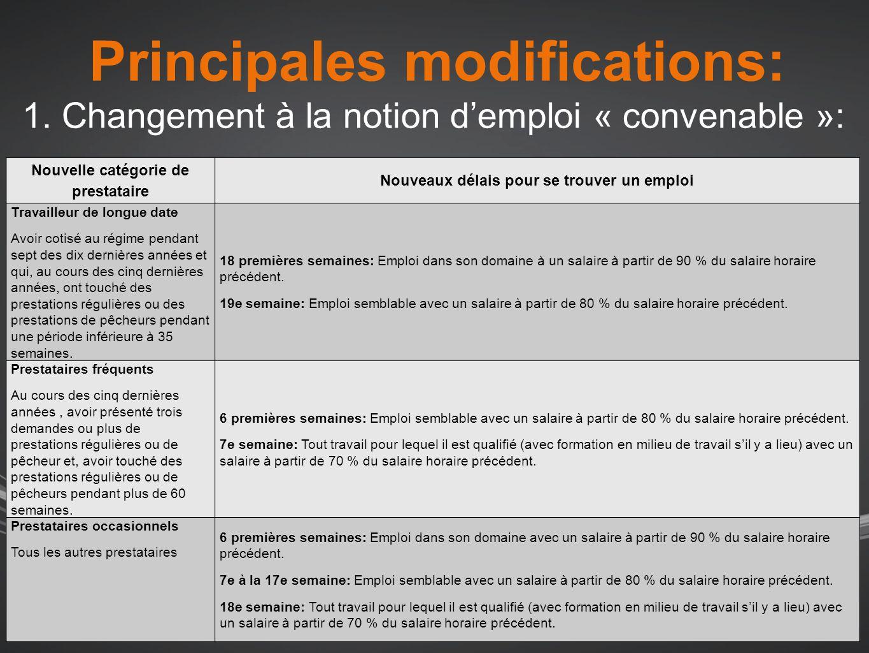 Principales modifications: 2.