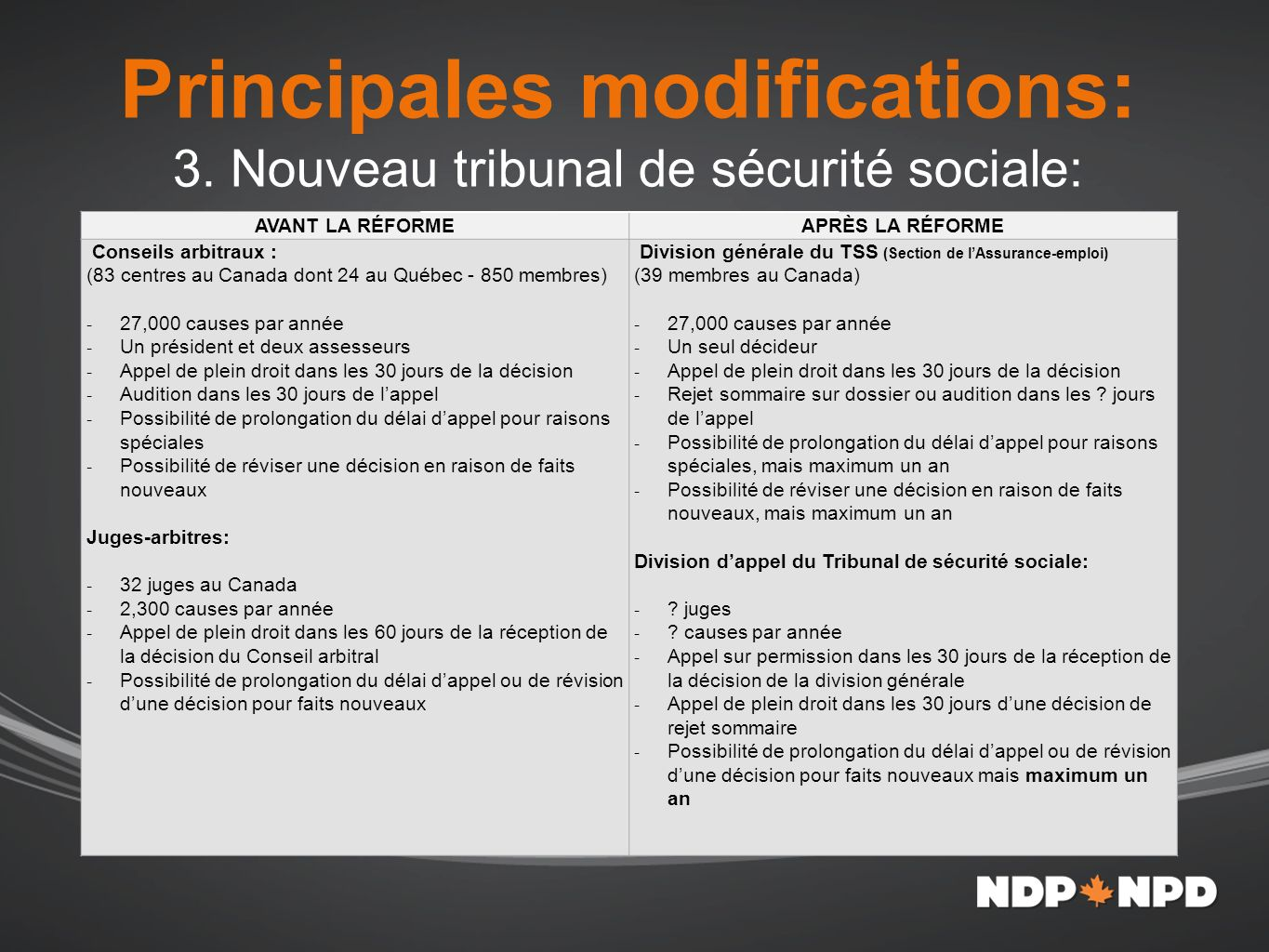 Principales modifications: 3.