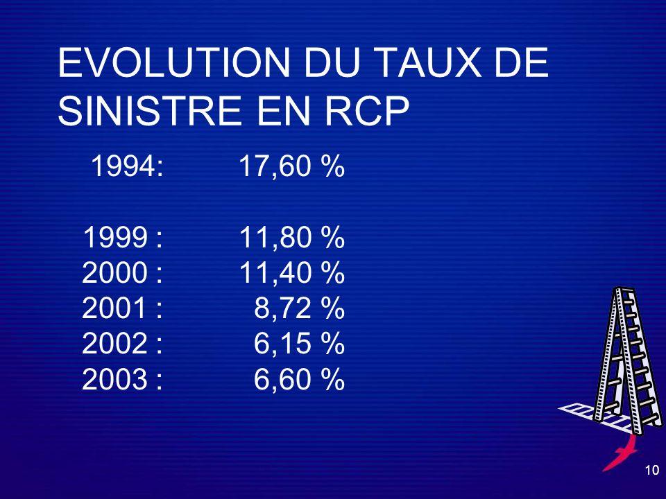 10 EVOLUTION DU TAUX DE SINISTRE EN RCP 1994: 17,60 % 1999 : 11,80 % 2000 : 11,40 % 2001 : 8,72 % 2002 : 6,15 % 2003 : 6,60 %