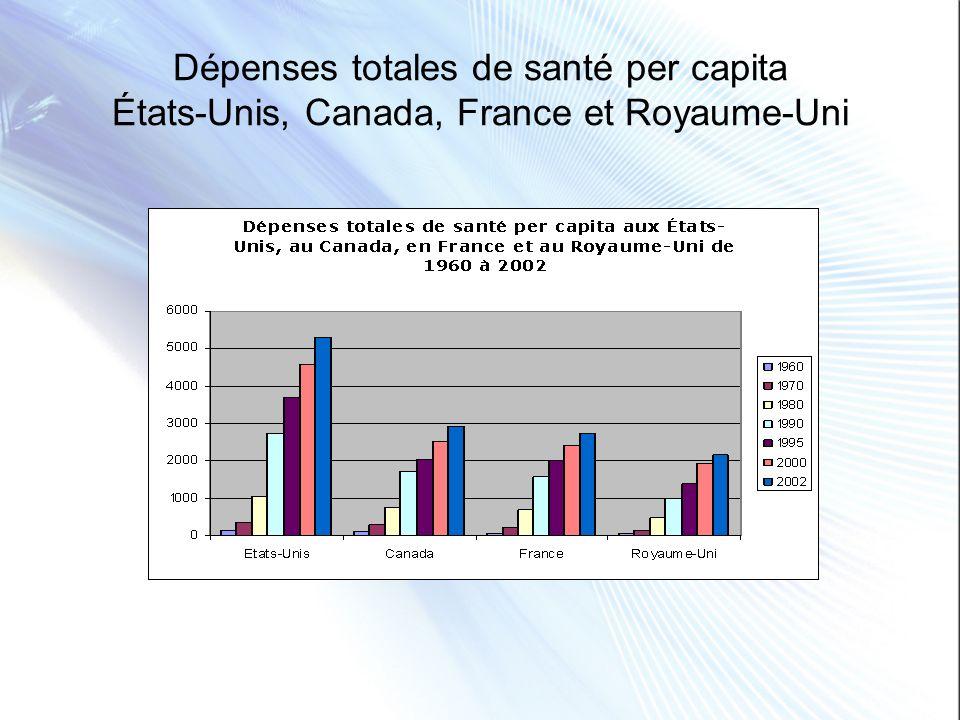 Dépenses totales de santé per capita États-Unis, Canada, France et Royaume-Uni