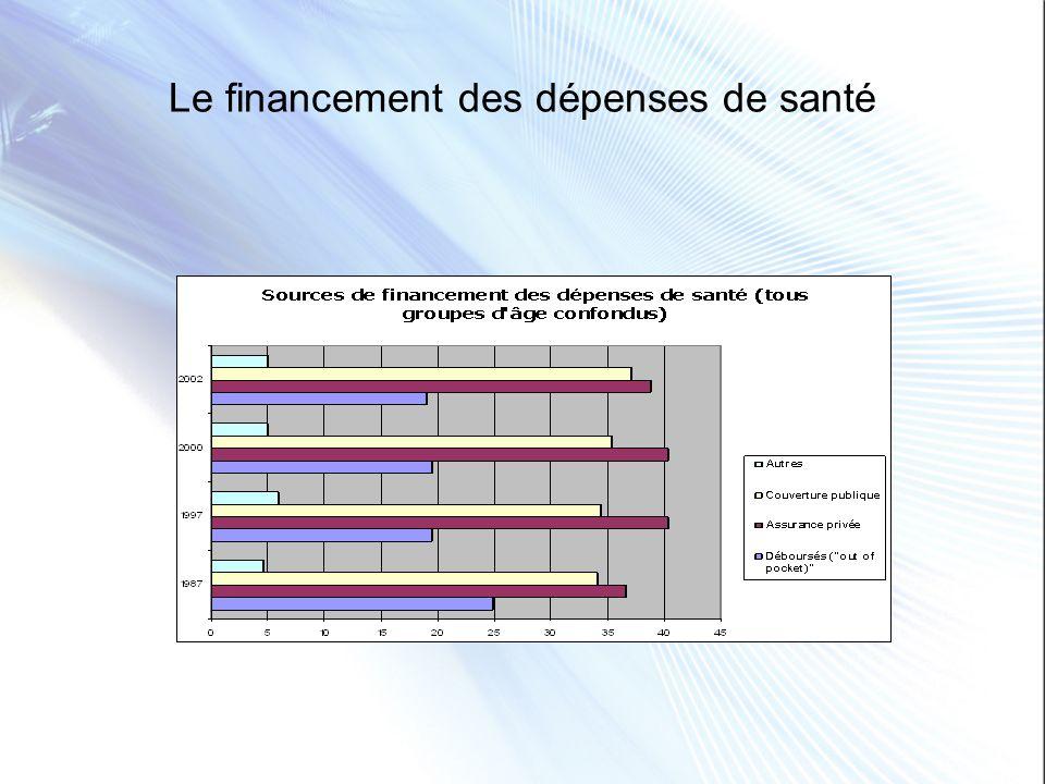Le financement des dépenses de santé