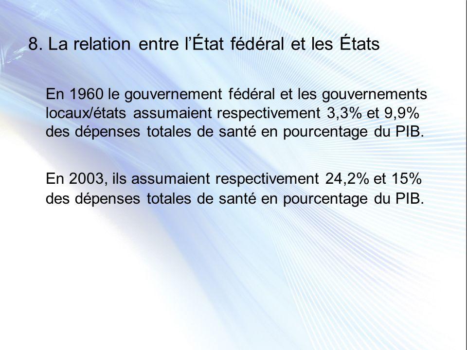 8. La relation entre lÉtat fédéral et les États En 1960 le gouvernement fédéral et les gouvernements locaux/états assumaient respectivement 3,3% et 9,