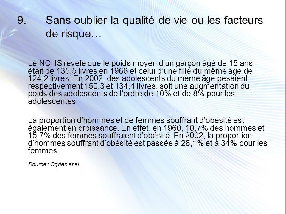 9. Sans oublier la qualité de vie ou les facteurs de risque… Le NCHS révèle que le poids moyen dun garçon âgé de 15 ans était de 135,5 livres en 1966