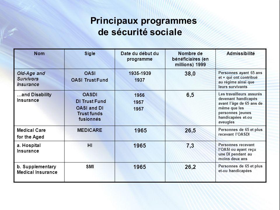 Medicare Un programme de sécurité sociale 1965Programme de lÉtat fédéral daccès à des services de santé pour les personnes retraitées (65 ans et +) 2005 Le programme couvre 42 millions dAméricains 2009 Le programme offre aussi des bénéfices à des personnes de moins de 65 ans ayant un handicap permanent